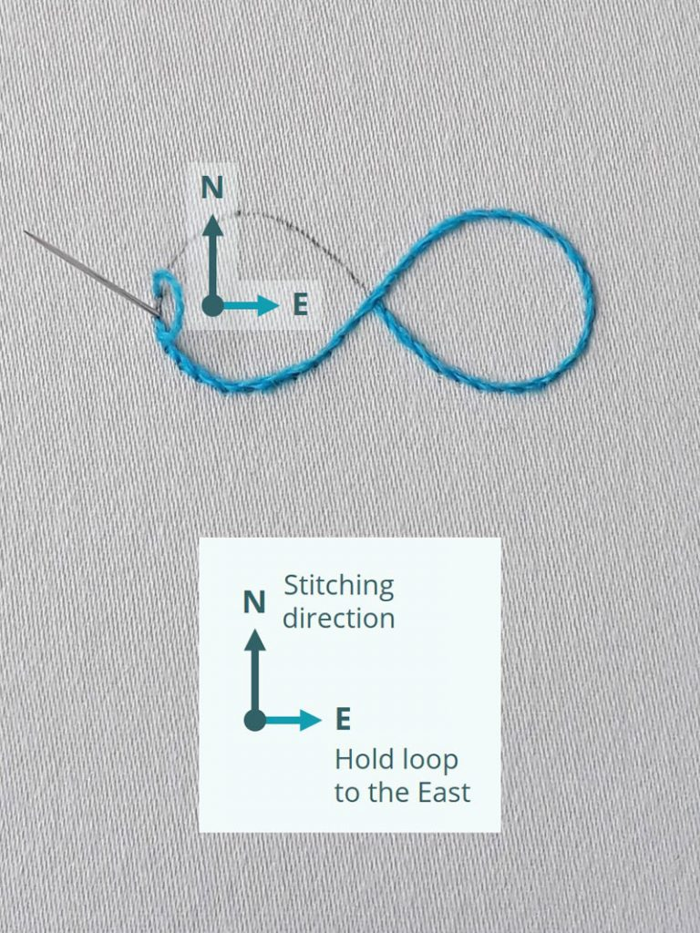"Image and diagram showing the ""follow the compass"" concept for stitching stem stich. Your stitching direction is always North, so you hold your thread loop to the East."