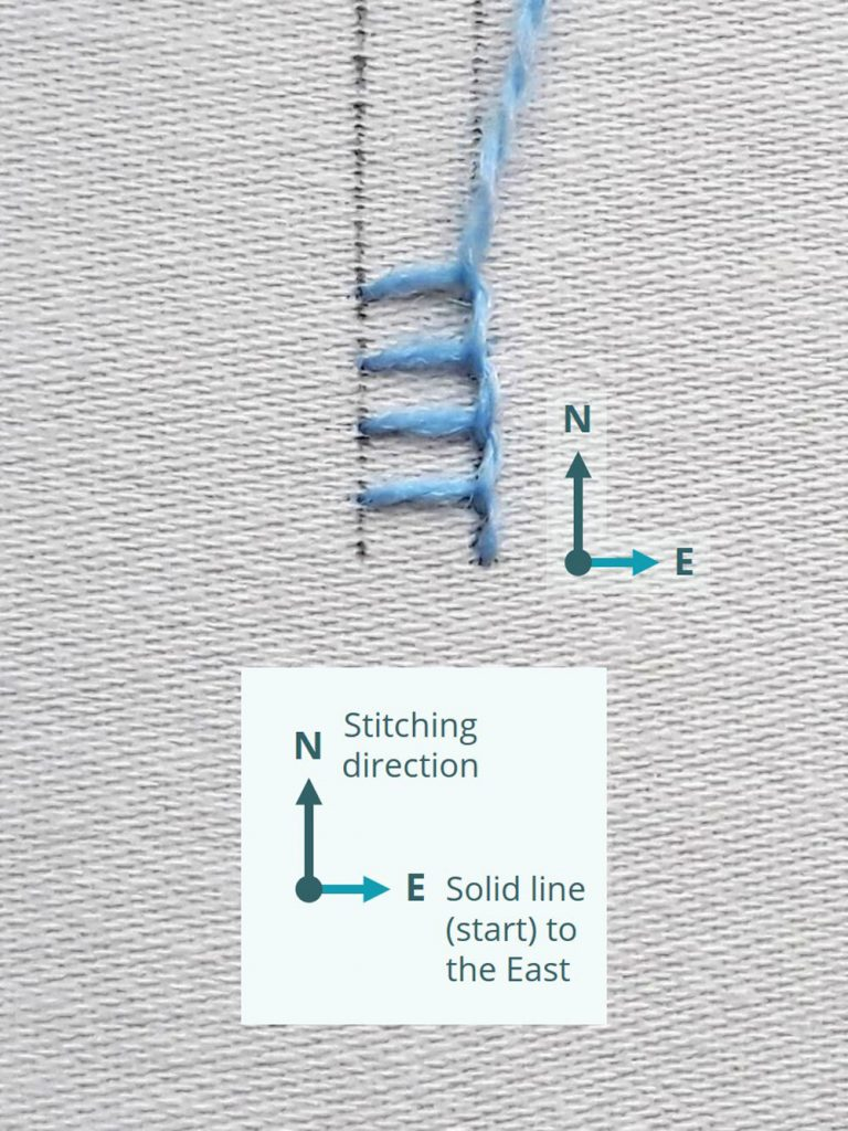 Diagram showing my follow the compass rule for buttonhole stitch. The stitching is being worked upwards (North), so it was started (and the solid line) is on the right (the East).