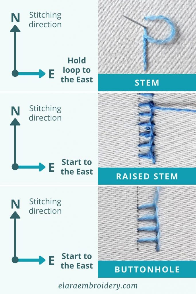 3 rows showing how to use follow the compass for different stitches. In all cases, North is your stitching direction. Then for stem stitch, East is the side to which you hold your thread loop. For raised stem band, East is the side you start stitching. For buttonhole stitch, East is the side you start stitching, which becomes your solid line side.